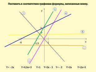 Y=0,5x+3 Y=1 Y=2x - 3 Y= - 2 у х 1 3 -6 1 2 3 4 5 Y=2x Y= - 2x 0 -1,5 6 Y=2x+3