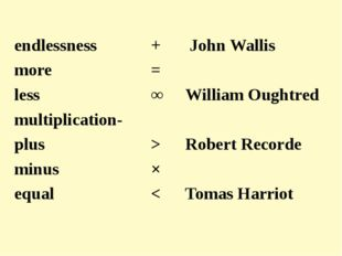 endlessness +  John Wallis more =  less ∞William Oughtred multi