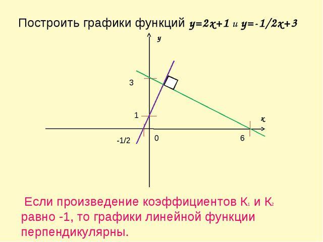 Построить графики функций y=2x+1 и y=-1/2x+3 x y 0 1 -1/2 3 6 Если произведен...