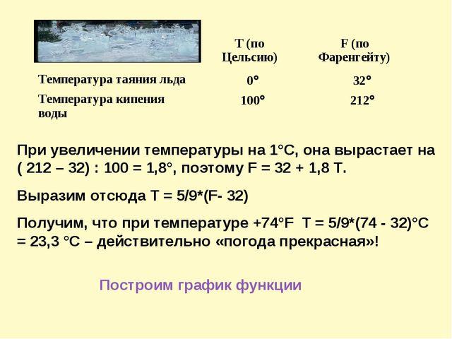 При увеличении температуры на 1°С, она вырастает на ( 212 – 32) : 100 = 1,8°...