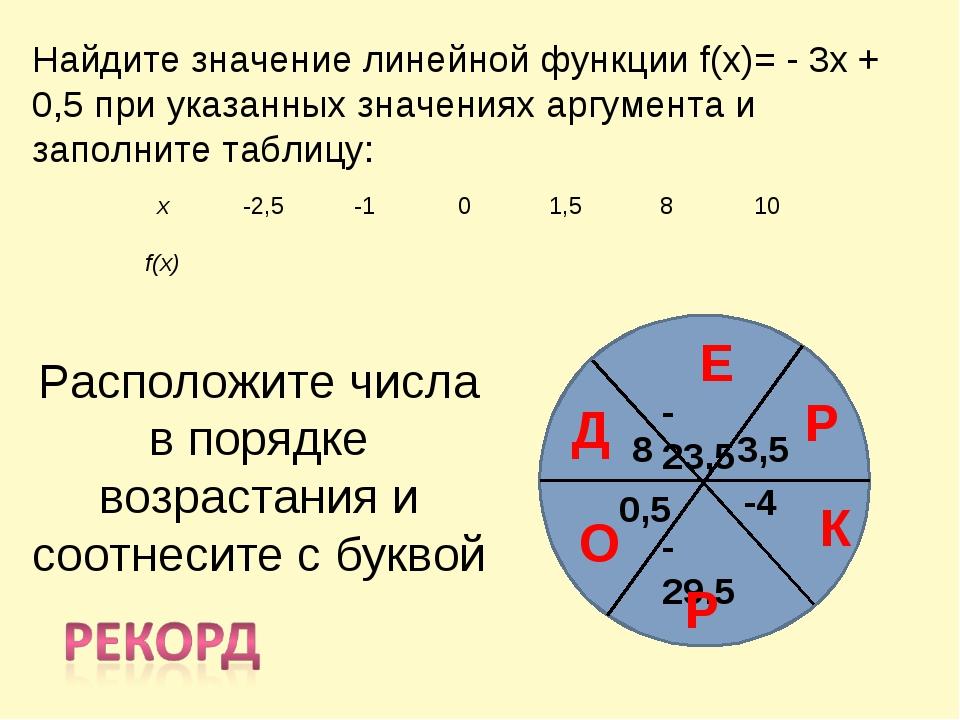 Найдите значение линейной функции f(x)= - 3x + 0,5 при указанных значениях ар...