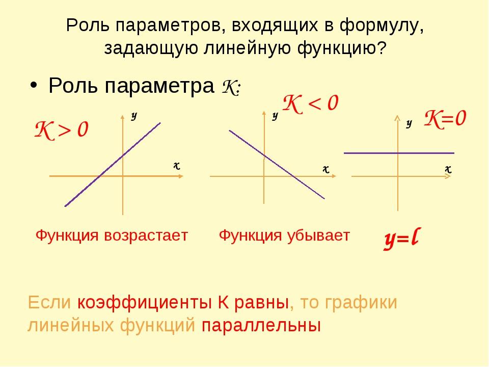 Роль параметров, входящих в формулу, задающую линейную функцию? Роль параметр...