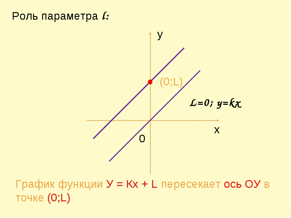 у х 0 (0;L) График функции У = Кх + L пересекает ось ОУ в точке (0;L) Роль п...