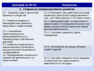 Критерий по ФГОС Показатель 3. Социально-коммуникативное развитие 3.1.Усвоен