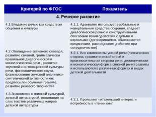 Критерий по ФГОС Показатель 4. Речевое развитие 4.1.Владение речью как средс