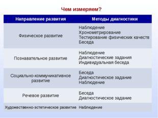 Чем измеряем? Направление развития Методы диагностики Физическое развитие На