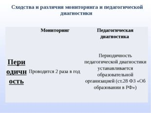 Сходства и различия мониторинга и педагогической диагностики Мониторинг Педаг