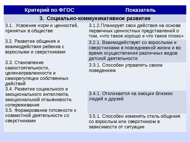 Критерий по ФГОС Показатель 3. Социально-коммуникативное развитие 3.1.Усвоен...