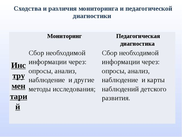 Сходства и различия мониторинга и педагогической диагностики Мониторинг Педаг...