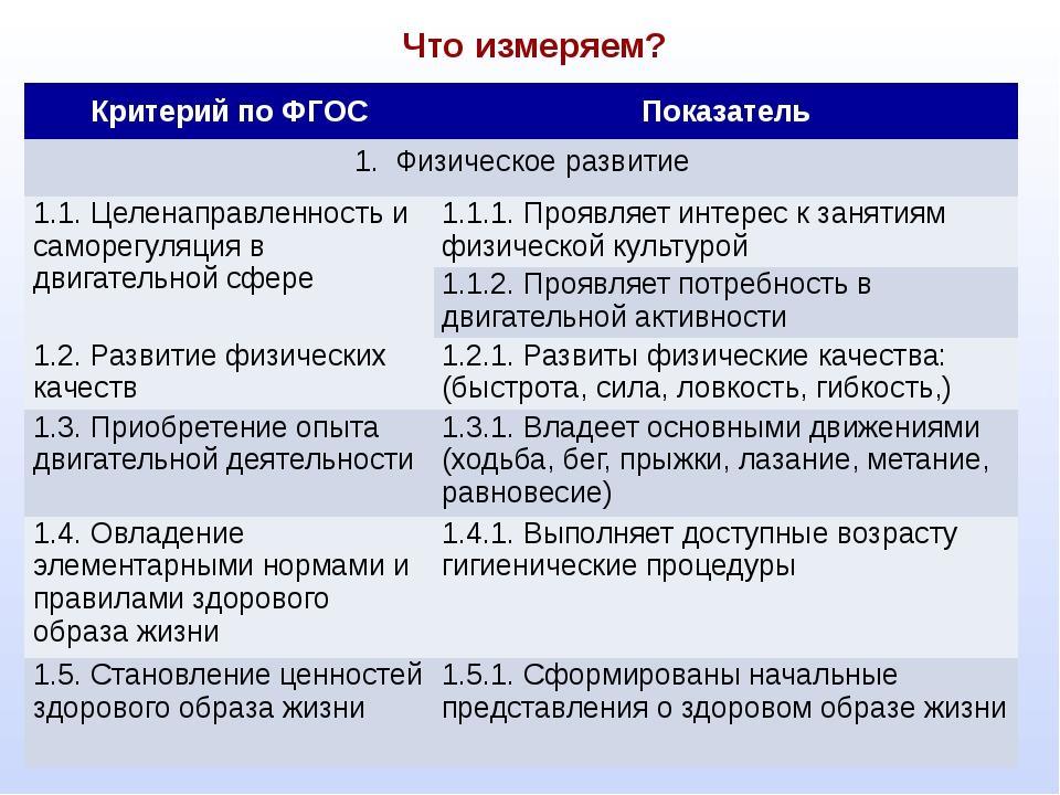 Что измеряем? Критерий по ФГОС Показатель 1. Физическое развитие 1.1. Целена...
