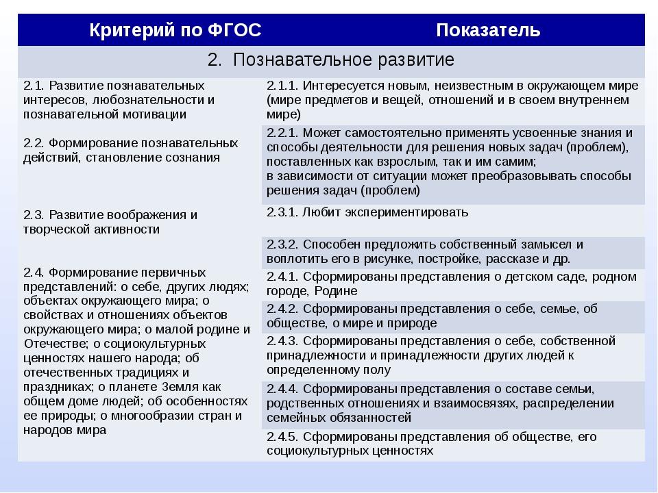 Критерий по ФГОС Показатель 2. Познавательное развитие 2.1. Развитие познава...