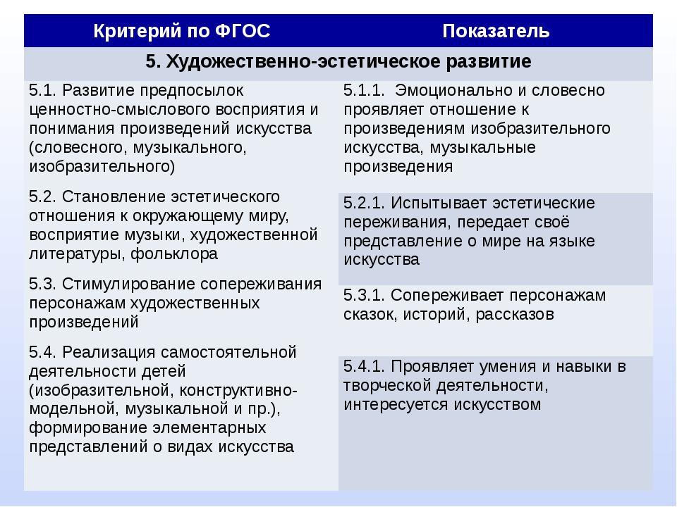 Критерий по ФГОС Показатель 5. Художественно-эстетическое развитие 5.1. Разв...