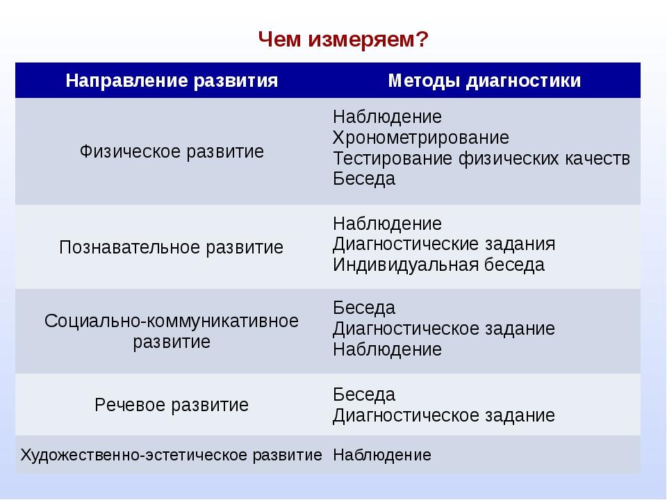 Чем измеряем? Направление развития Методы диагностики Физическое развитие На...
