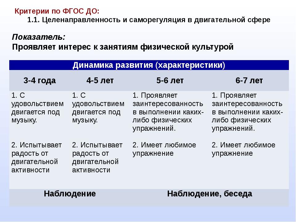 Критерии по ФГОС ДО: 1.1. Целенаправленность и саморегуляция в двигательной...