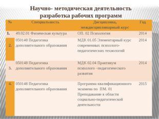 Научно- методическая деятельность разработка рабочих программ № Специальность