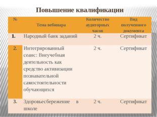 Повышение квалификации № Темавебинара Количество аудиторных часов Вид получен