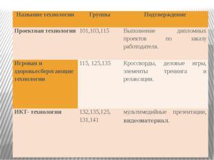 Название технологии Группы Подтверждение Проектная технология 101,103,115 Вып