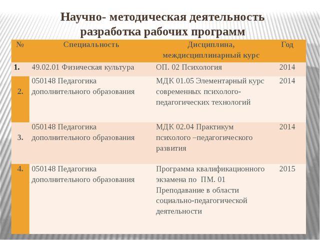 Научно- методическая деятельность разработка рабочих программ № Специальность...