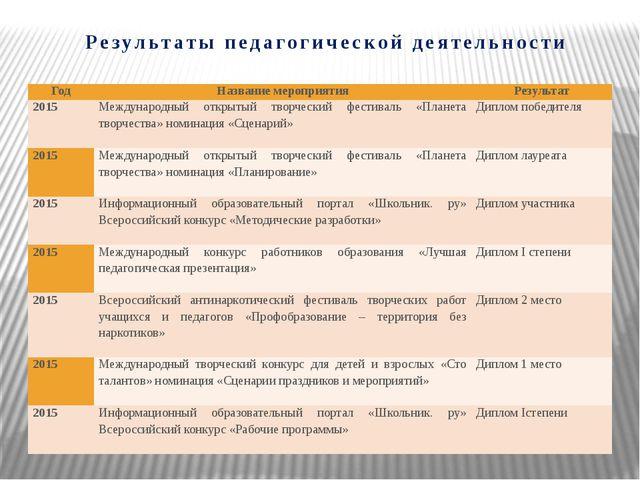 Результаты педагогической деятельности Год Название мероприятия Результат 201...