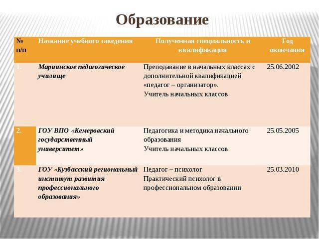 Образование № п/п Название учебного заведения Полученная специальность и квал...