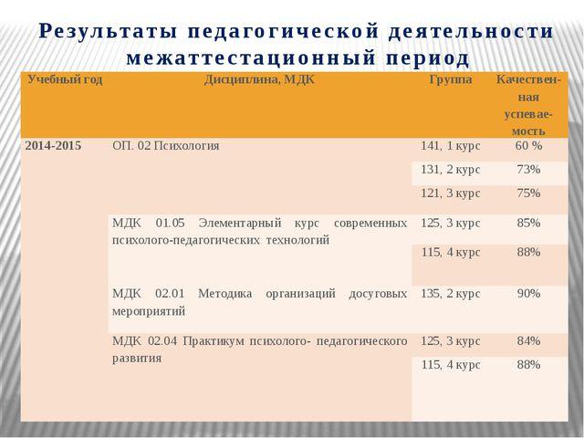Результаты педагогической деятельности межаттестационный период Учебный год Д...
