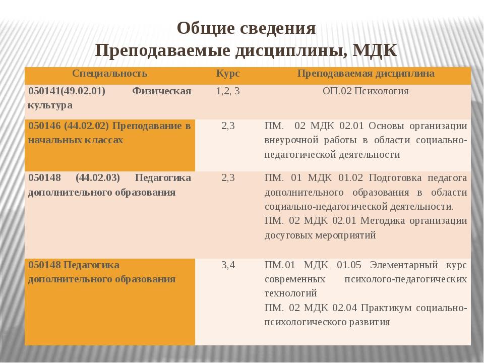 Общие сведения Преподаваемые дисциплины, МДК Специальность Курс Преподаваемая...