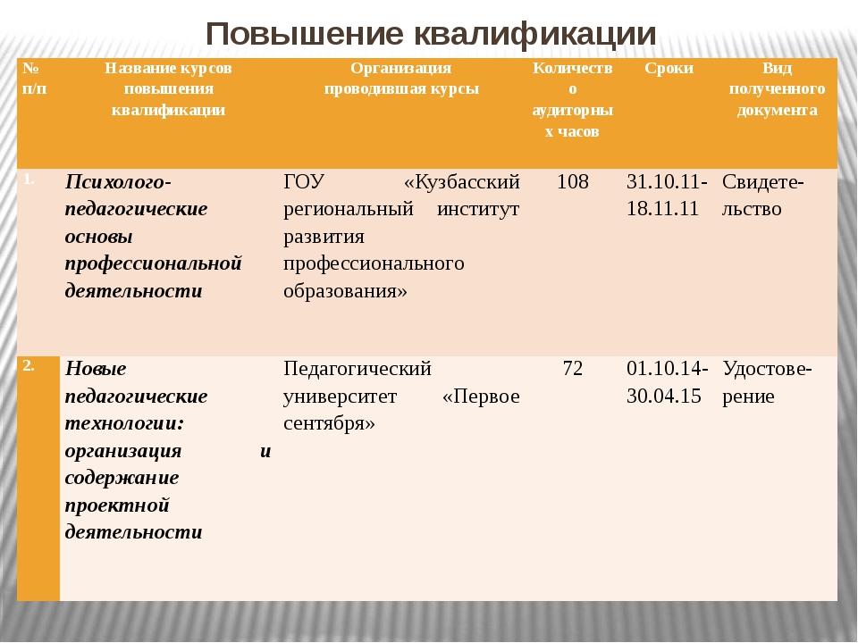 Повышение квалификации № п/п Название курсов повышения квалификации Организац...