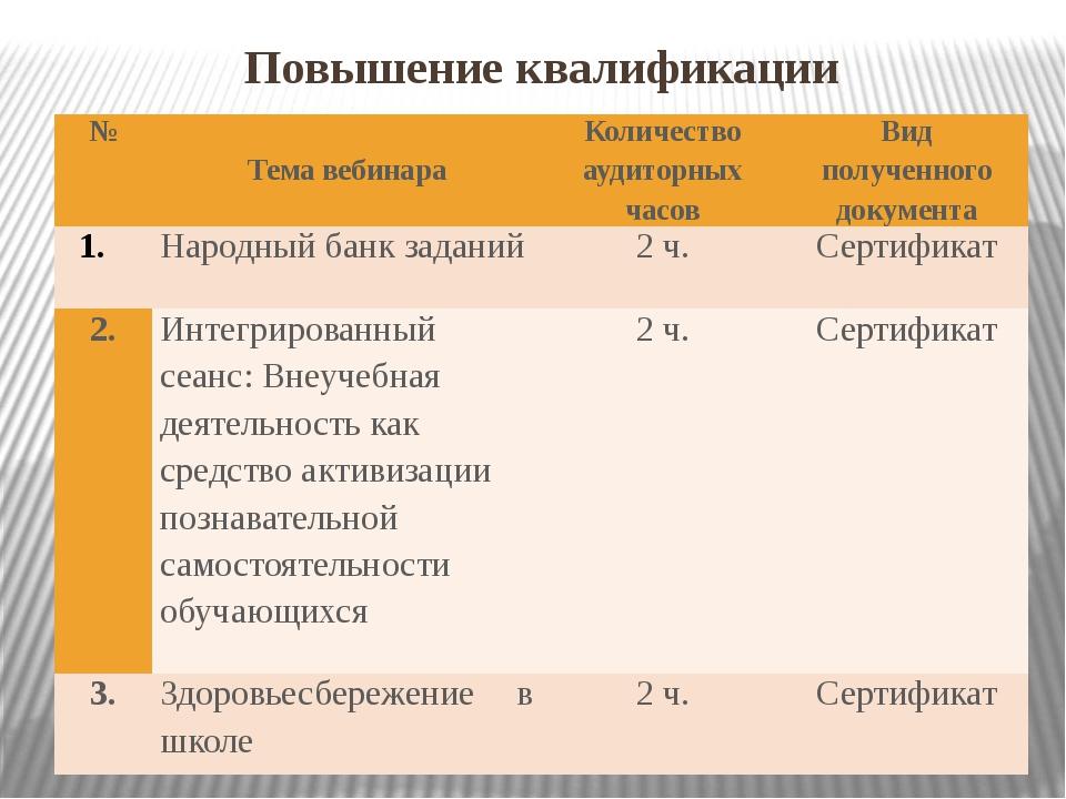 Повышение квалификации № Темавебинара Количество аудиторных часов Вид получен...