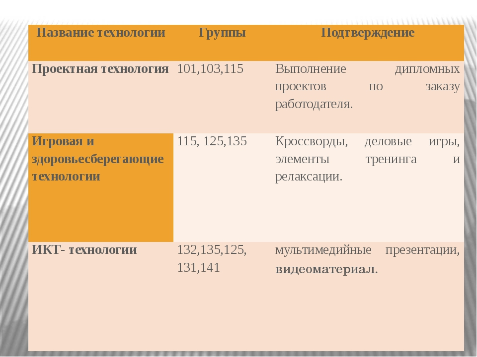 Название технологии Группы Подтверждение Проектная технология 101,103,115 Вып...