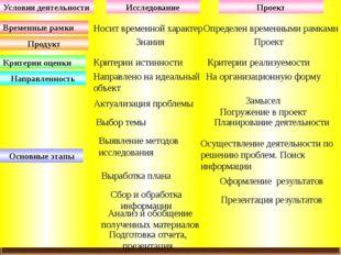 Исследование Проект Временные рамки Продукт Критерии оценки Направленность О