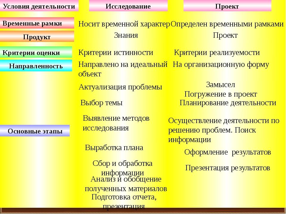Исследование Проект Временные рамки Продукт Критерии оценки Направленность О...