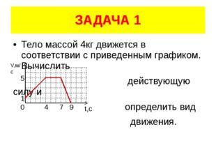 ЗАДАЧА 1 Тело массой 4кг движется в соответствии с приведенным графиком. Вычи