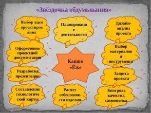 «Звёздочка обдумывания» Кашпо «Ёж» Выбор идеи проектирования Дизайн-анализ п