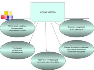 ВНЕШНИЕ ФАКТОРЫ Технизация и материальное потребительство Политические, социа