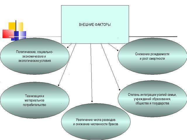 ВНЕШНИЕ ФАКТОРЫ Технизация и материальное потребительство Политические, социа...
