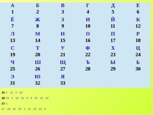 1 11 5 10 16 5 19 15 6 8 15 10 12 1 17 18 16 20 1 13 10 15 6 А 1 Б 2 В 3 Г 4