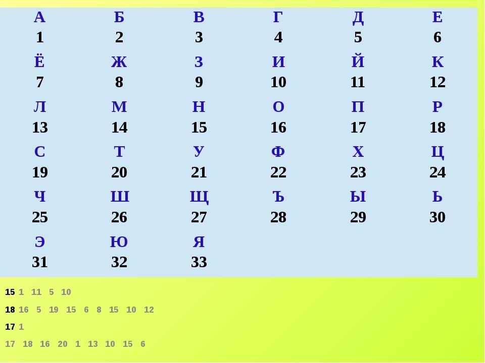 1 11 5 10 16 5 19 15 6 8 15 10 12 1 17 18 16 20 1 13 10 15 6 А 1 Б 2 В 3 Г 4...