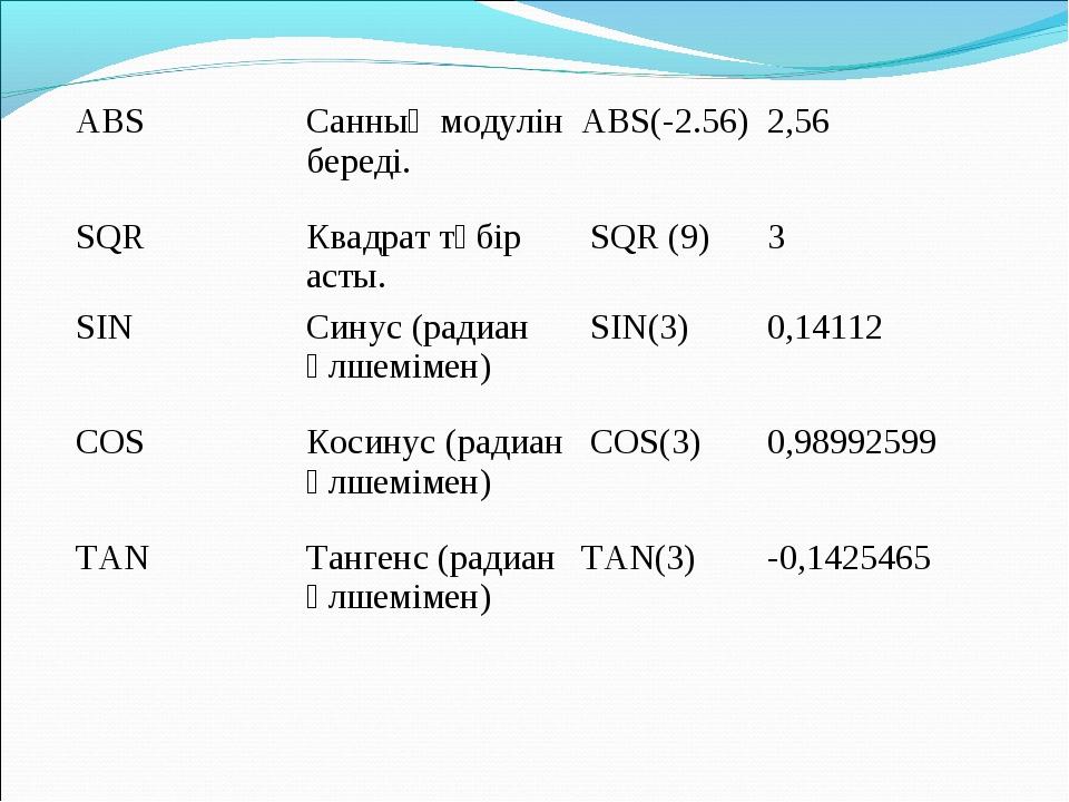 ABSСанның модулін береді.ABS(-2.56)2,56 SQRКвадрат түбір асты. SQR (9)3...