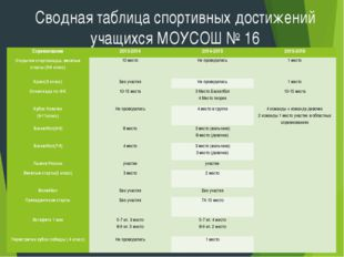 Сводная таблица спортивных достижений учащихся МОУСОШ № 16 Соревнование2013-