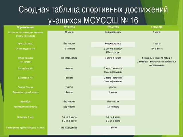 Сводная таблица спортивных достижений учащихся МОУСОШ № 16 Соревнование2013-...