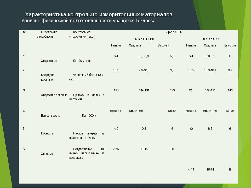 Характеристика контрольно-измерительных материалов Уровень физической подгото...