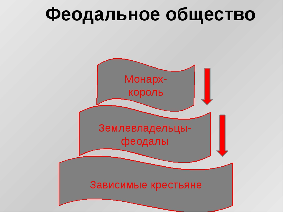 Феодальное общество Землевладельцы- феодалы Зависимые крестьяне Монарх- король
