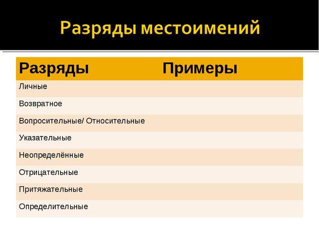 РазрядыПримеры Личные Возвратное Вопросительные/ Относительные Указательн...
