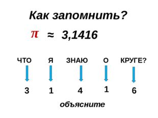π ≈ 3,1416 ЧТО Я ЗНАЮ О КРУГЕ? 3 1 4 1 6 Как запомнить? объясните