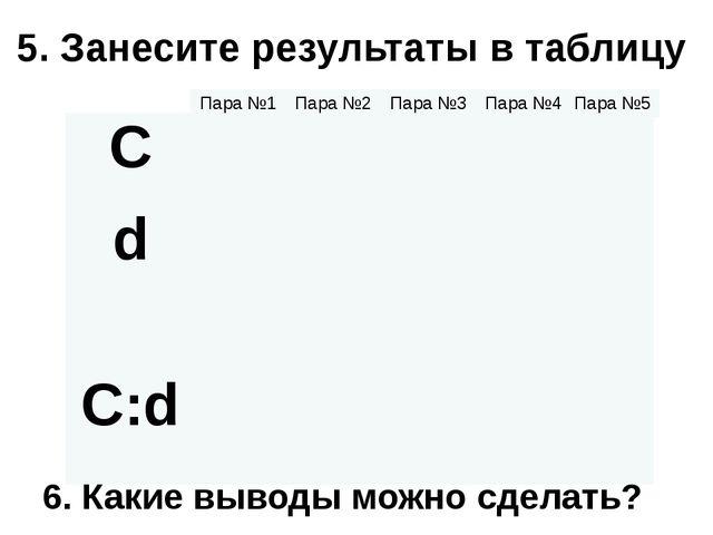 5. Занесите результаты в таблицу 6. Какие выводы можно сделать? C d C:d Пара...