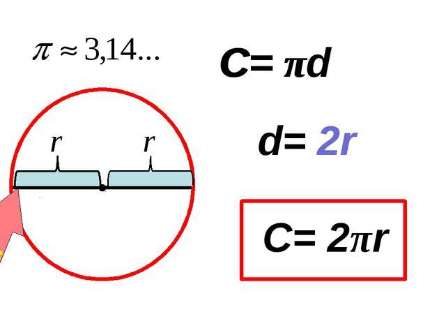 Диаметр d C= πd d= 2r C= 2πr 2r C= π