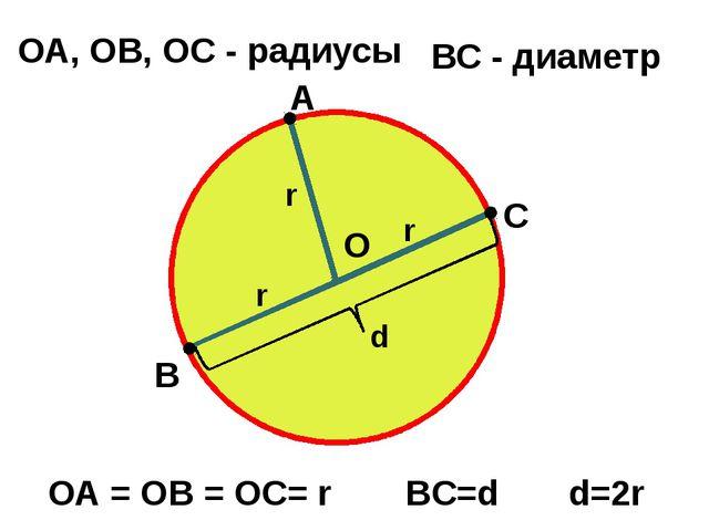 О А ОА, OB, OC - радиусы В С ОА = OB = OC= r ВС - диаметр BC=d r r r d d=2r