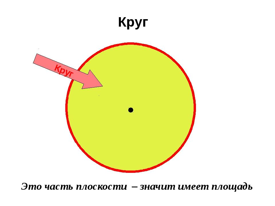 Круг Круг Это часть плоскости – значит имеет площадь