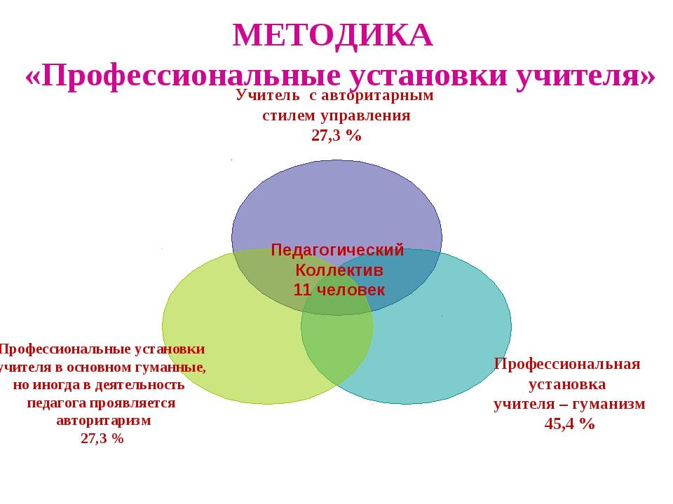 МЕТОДИКА «Профессиональные установки учителя» Педагогический Коллектив 11 чел...