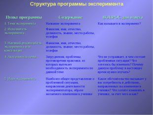 Структура программы эксперимента Пункт программыСодержаниеВОПРОС для ответа